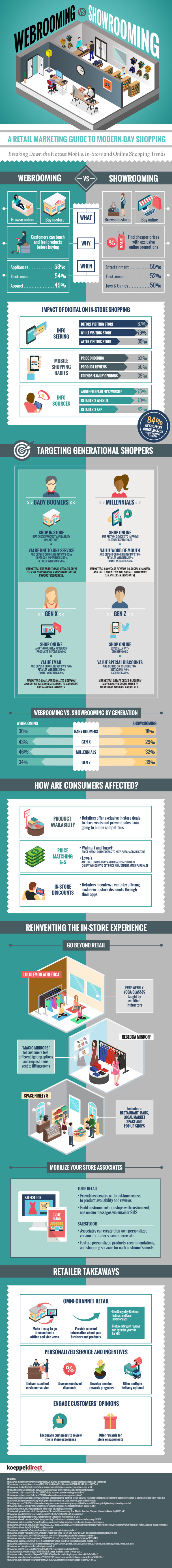 Infographic showing Webrooming and Showrooming