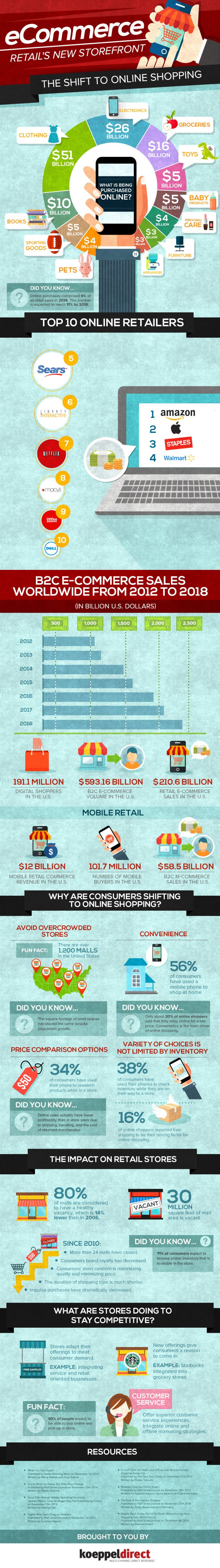 Ecommerce: Retail's New Storefront Infographic